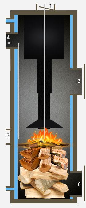 Functionarea cazanului Candle