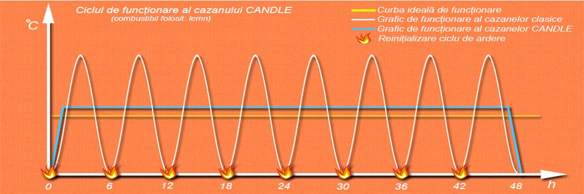 Ciclu de functionare cazan Candle